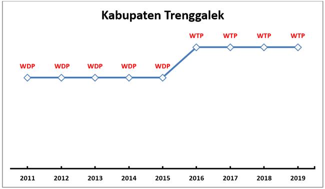 Lkpd Kabupaten Trenggalek Bpk Perwakilan Provinsi Jawa Timur